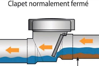 Refoulement d 39 gout plomberie bissonnette - Clapet anti retour eaux usees ...